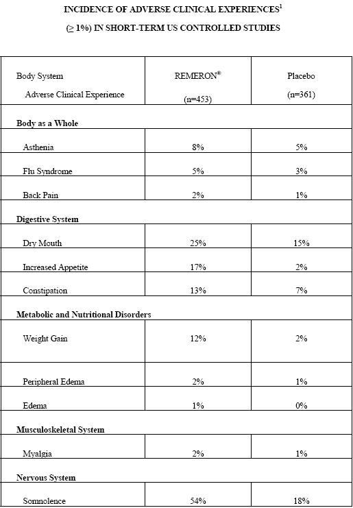 Remeron side effects tinnitus desaparece